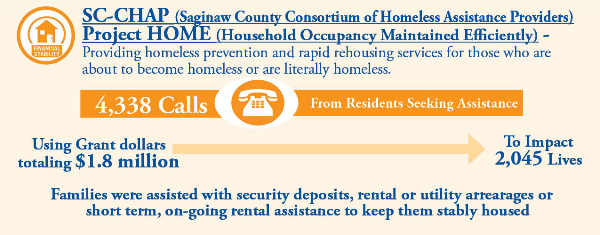 Project HOME | United Way of Saginaw County